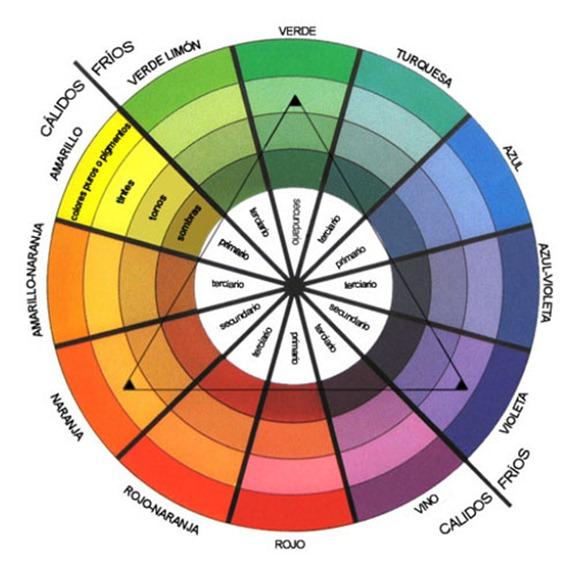 Circulo colores primarios secundarios terciarios