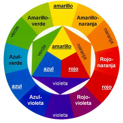 Circulo cromatico composicion de colores